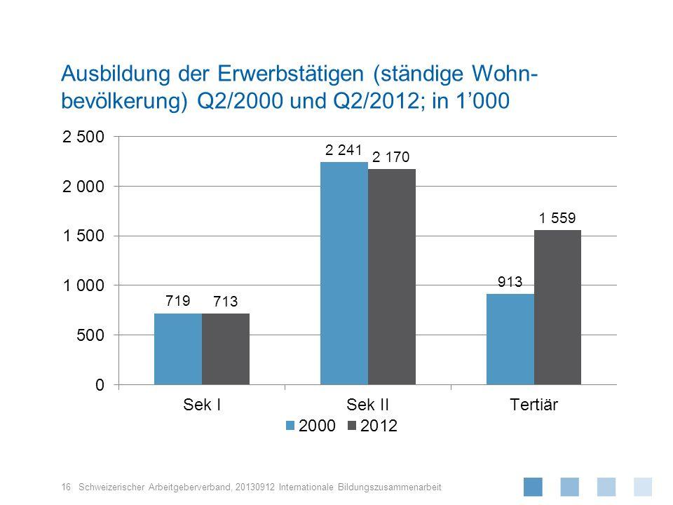 Ausbildung der Erwerbstätigen (ständige Wohn-bevölkerung) Q2/2000 und Q2/2012; in 1'000