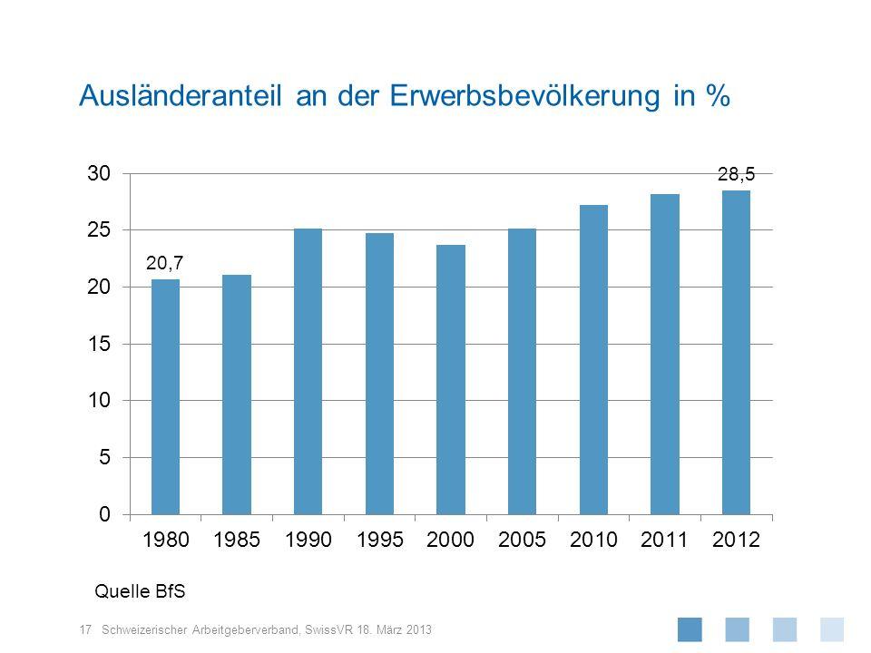 Ausländeranteil an der Erwerbsbevölkerung in %
