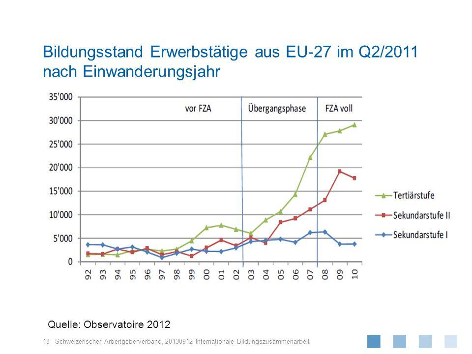 Bildungsstand Erwerbstätige aus EU-27 im Q2/2011 nach Einwanderungsjahr
