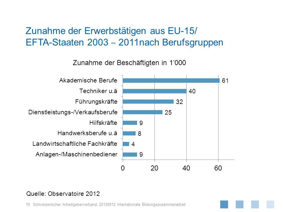 Zunahme der Erwerbstätigen aus EU-15/ EFTA-Staaten 2003 ‒ 2011nach Berufsgruppen