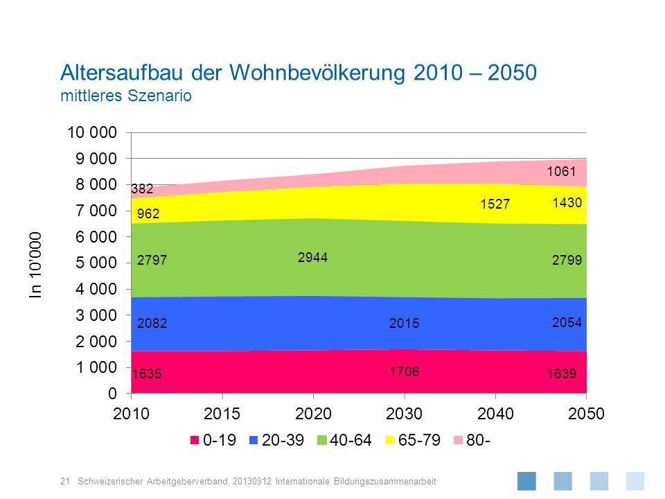 Altersaufbau der Wohnbevölkerung 2010 – 2050 mittleres Szenario