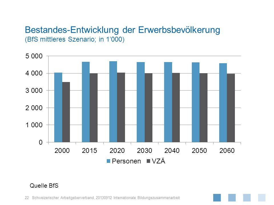 Bestandes-Entwicklung der Erwerbsbevölkerung (BfS mittleres Szenario; in 1'000)