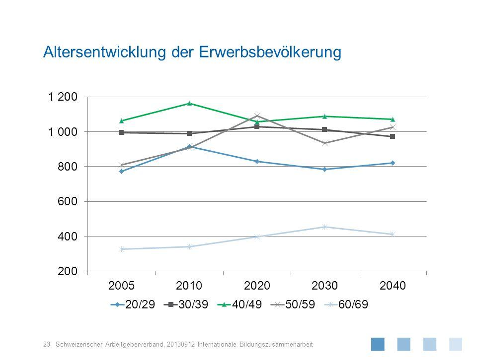 Altersentwicklung der Erwerbsbevölkerung