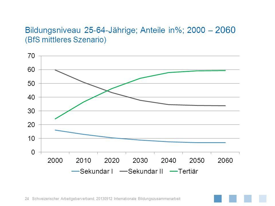 Bildungsniveau 25-64-Jährige; Anteile in%; 2000 – 2060 (BfS mittleres Szenario)