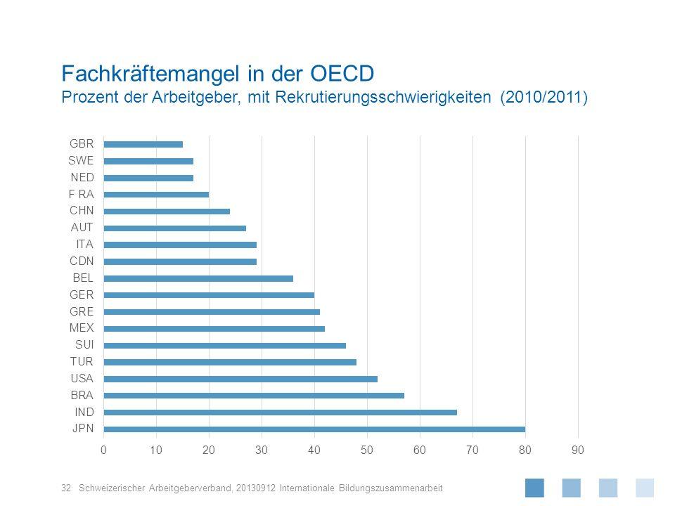 Fachkräftemangel in der OECD Prozent der Arbeitgeber, mit Rekrutierungsschwierigkeiten (2010/2011)