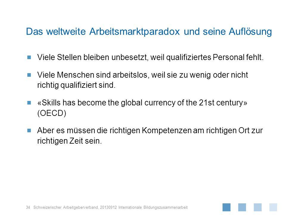 Das weltweite Arbeitsmarktparadox und seine Auflösung