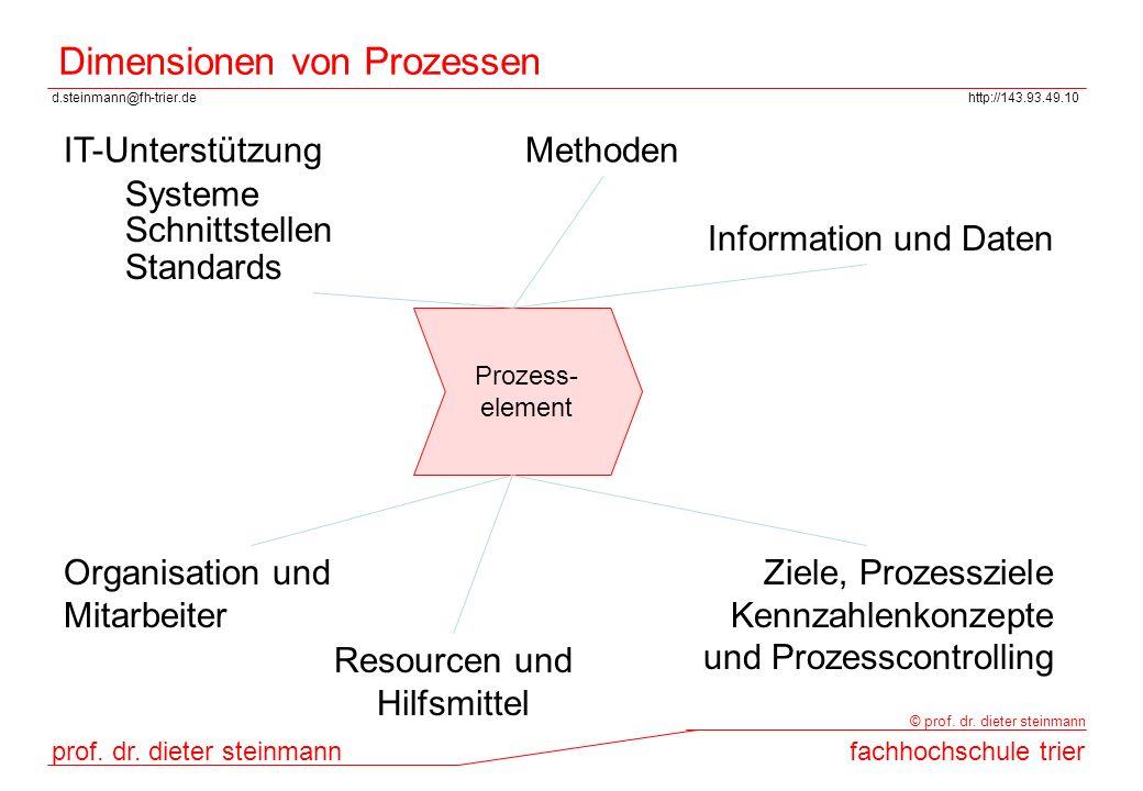 Dimensionen von Prozessen