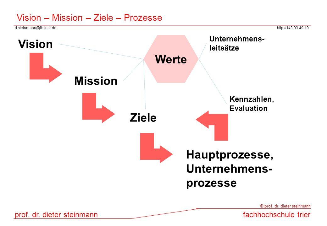 Vision – Mission – Ziele – Prozesse