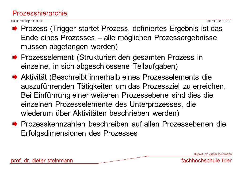 Prozesshierarchie