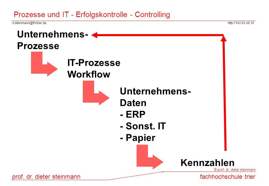 Prozesse und IT - Erfolgskontrolle - Controlling