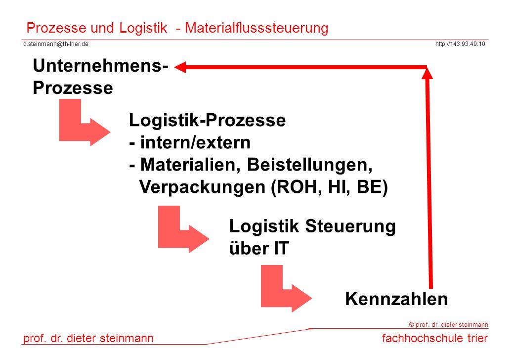 Prozesse und Logistik - Materialflusssteuerung