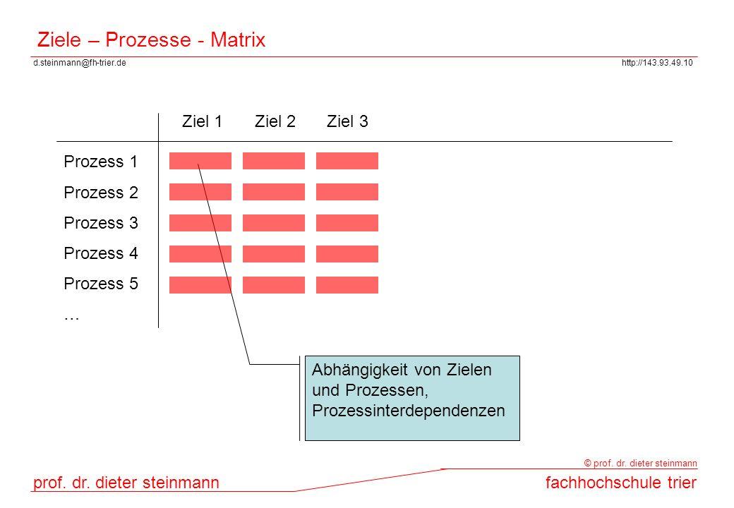 Ziele – Prozesse - Matrix