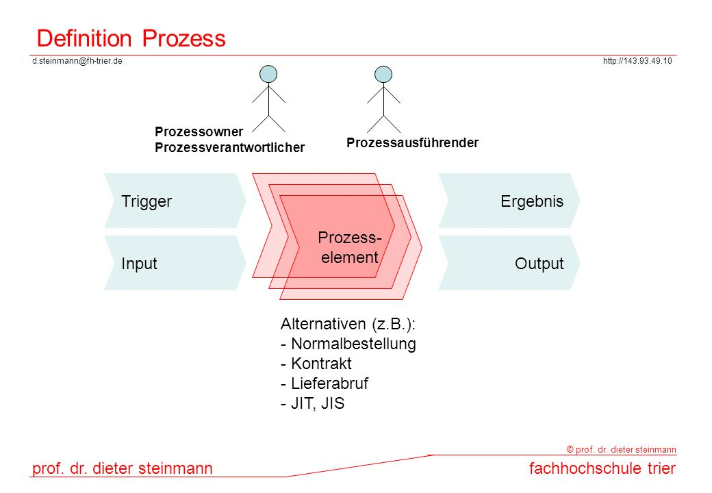 Definition Prozess Trigger Ergebnis Prozess- element Input Output
