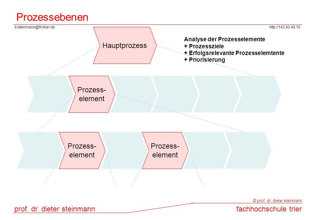 Prozessebenen Hauptprozess Prozess- element Prozess- element Prozess-