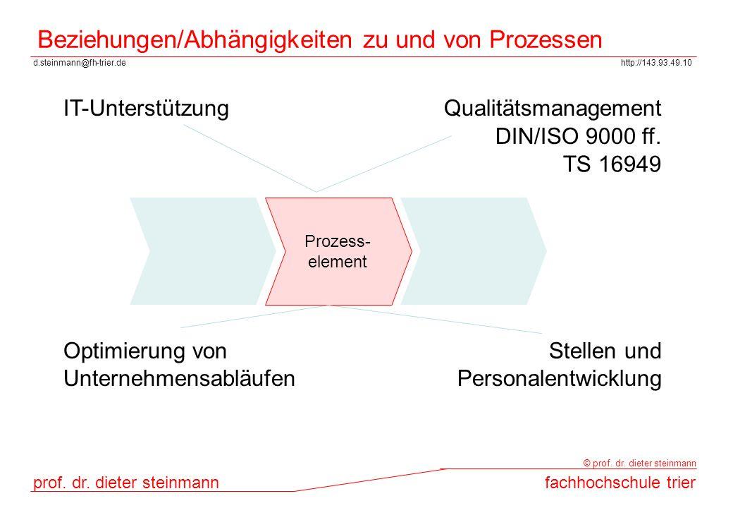 Beziehungen/Abhängigkeiten zu und von Prozessen