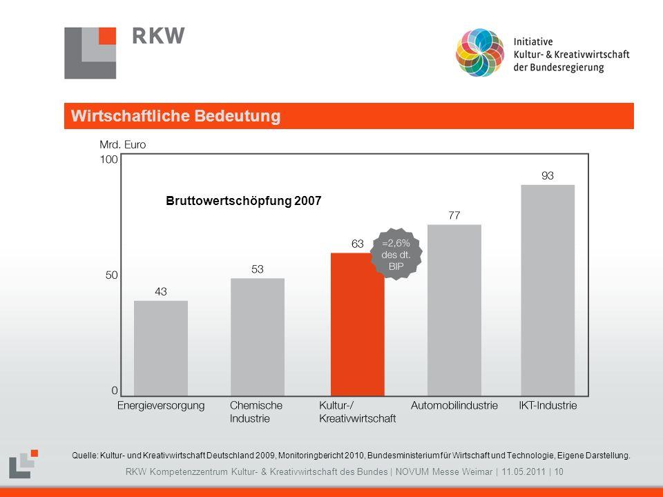 Bruttowertschöpfung 2007 Wirtschaftliche Bedeutung Pflichtfolie!