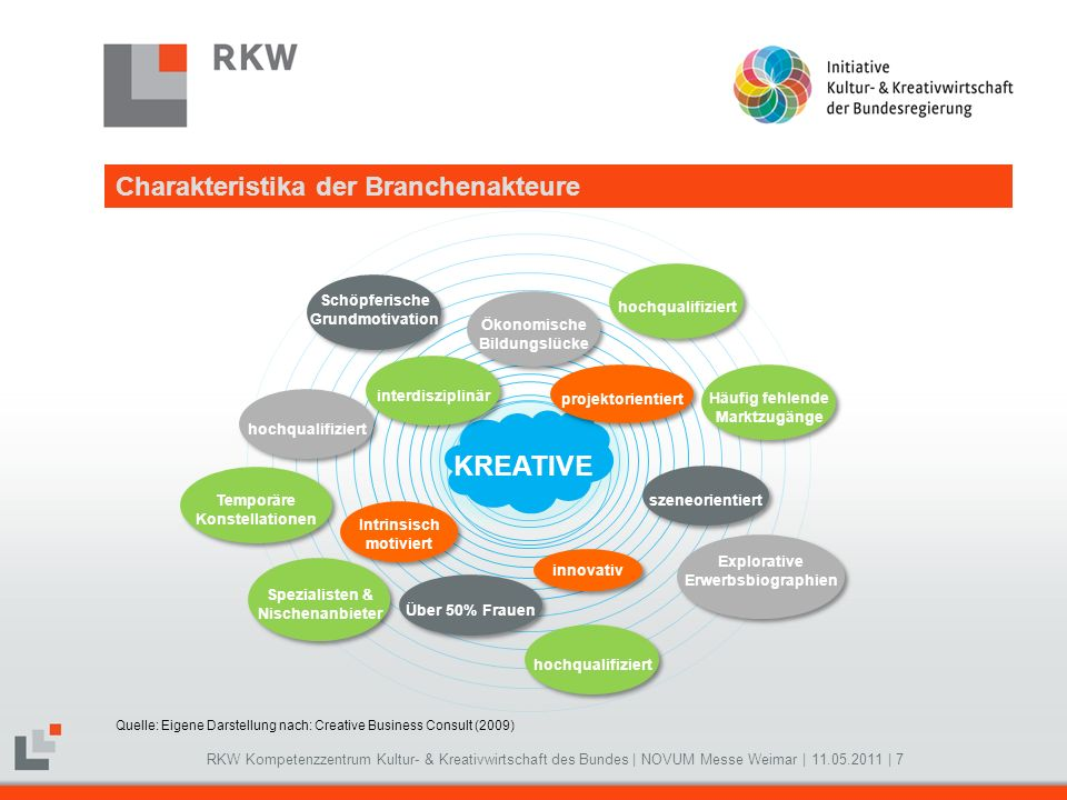 KREATIVE Charakteristika der Branchenakteure Schöpferische