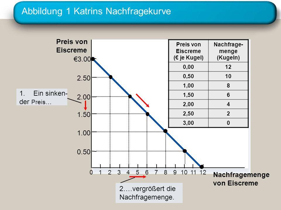 Abbildung 1 Katrins Nachfragekurve