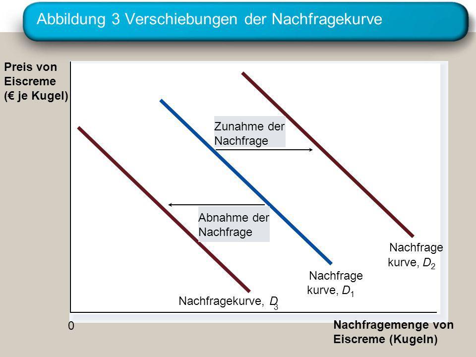 Abbildung 3 Verschiebungen der Nachfragekurve