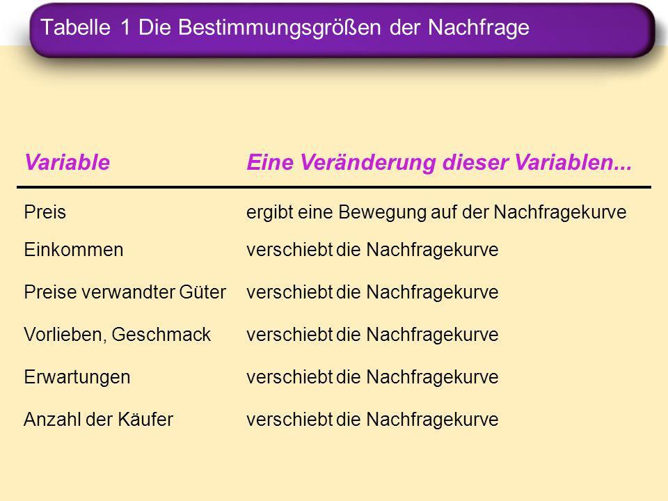 Tabelle 1 Die Bestimmungsgrößen der Nachfrage