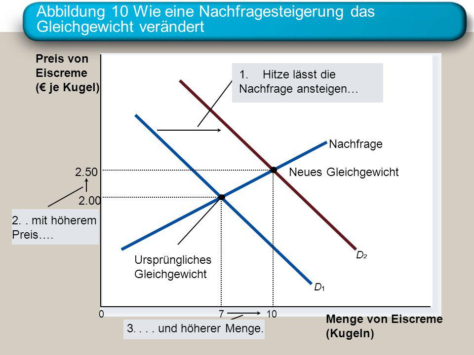 Abbildung 10 Wie eine Nachfragesteigerung das Gleichgewicht verändert