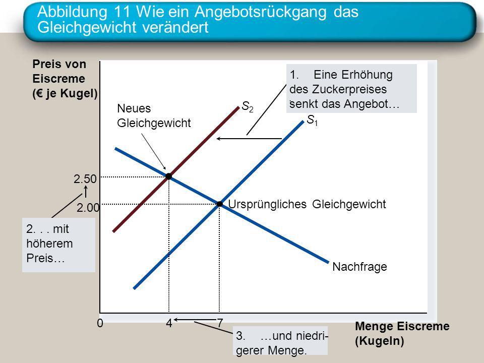 Abbildung 11 Wie ein Angebotsrückgang das Gleichgewicht verändert