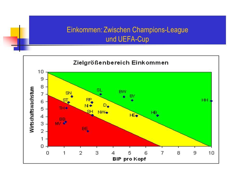 Einkommen: Zwischen Champions-League und UEFA-Cup