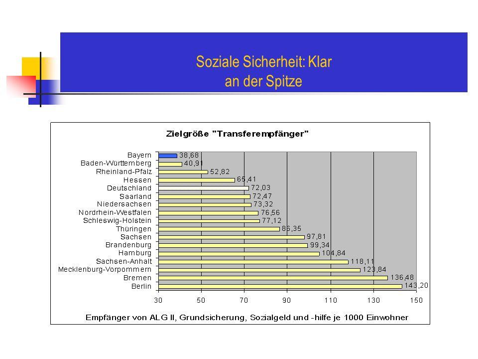 Soziale Sicherheit: Klar an der Spitze