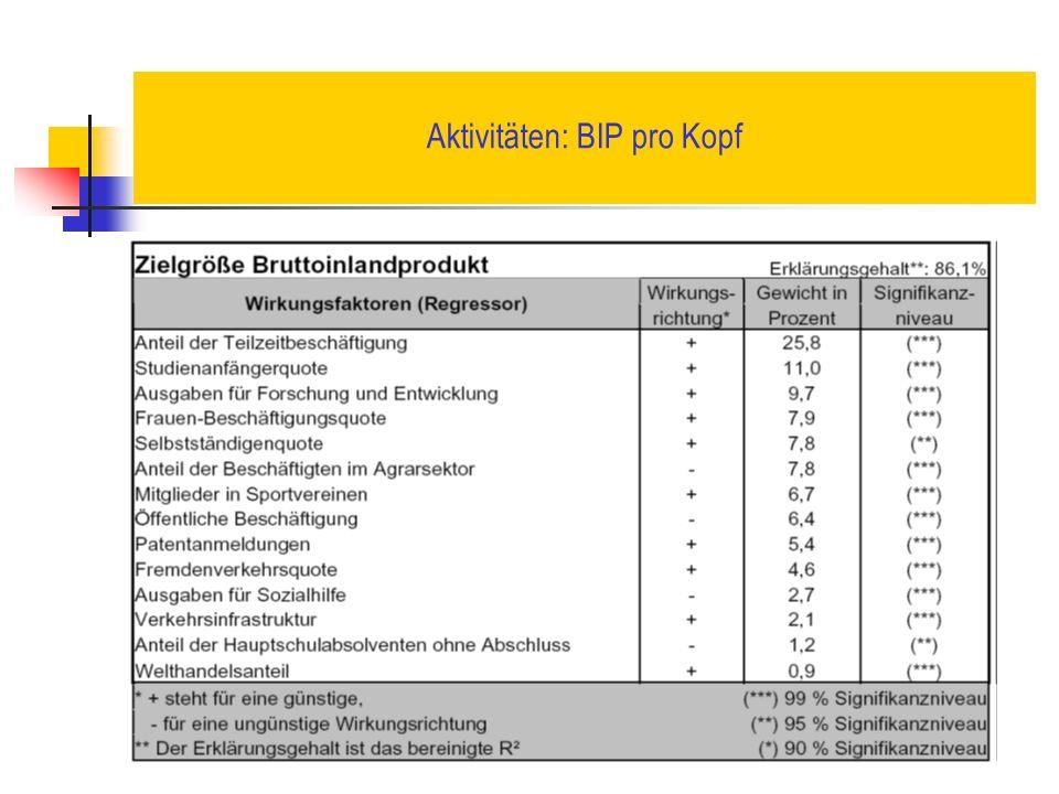 Aktivitäten: BIP pro Kopf
