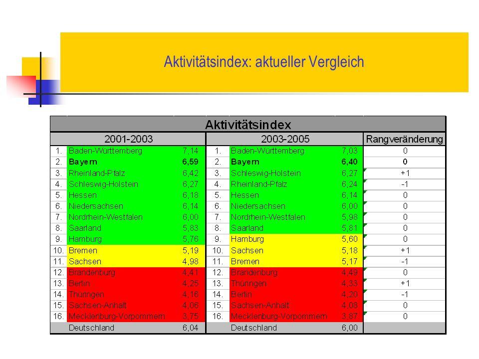 Aktivitätsindex: aktueller Vergleich