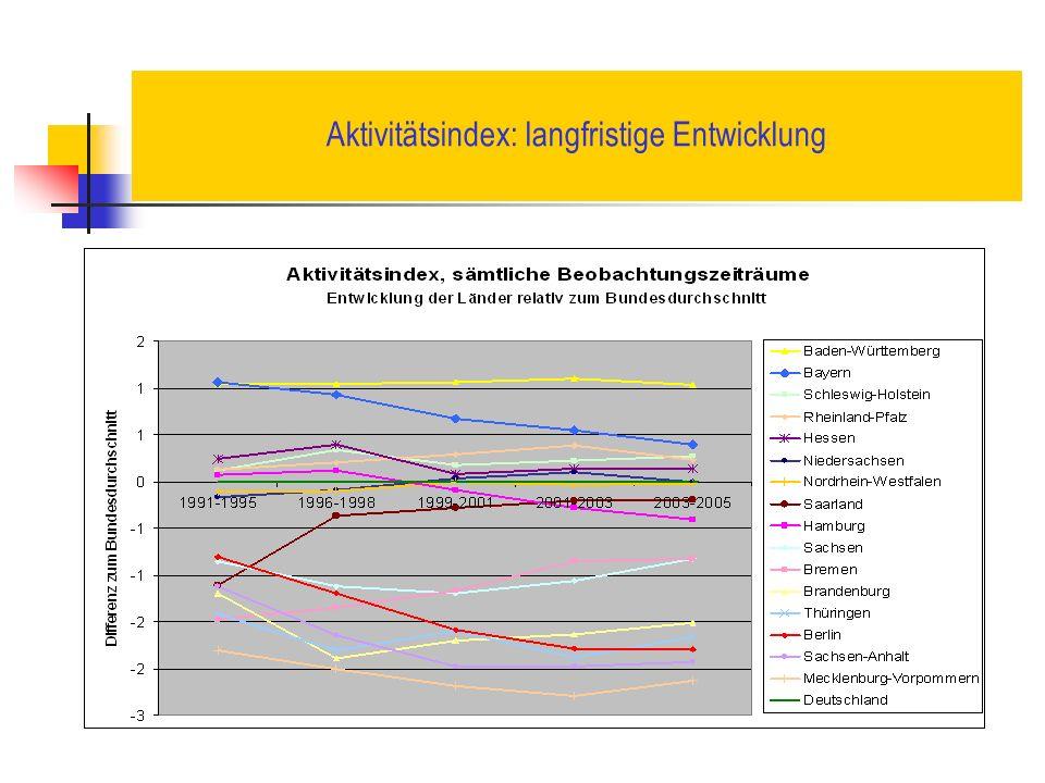 Aktivitätsindex: langfristige Entwicklung