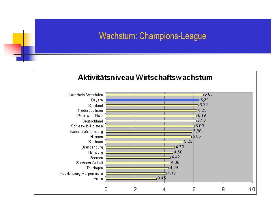 Wachstum: Champions-League