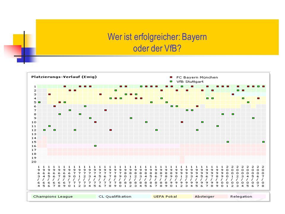 Wer ist erfolgreicher: Bayern oder der VfB