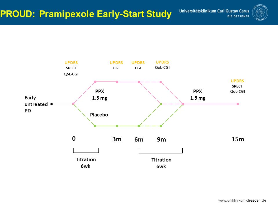 PROUD: Pramipexole Early-Start Study