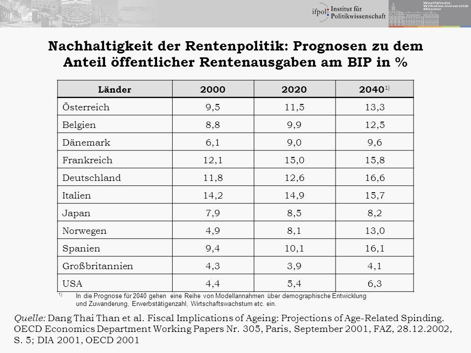 Nachhaltigkeit der Rentenpolitik: Prognosen zu dem Anteil öffentlicher Rentenausgaben am BIP in %