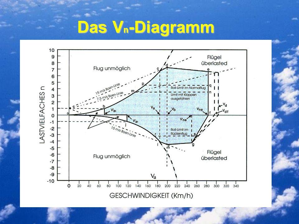 Das Vn-Diagramm