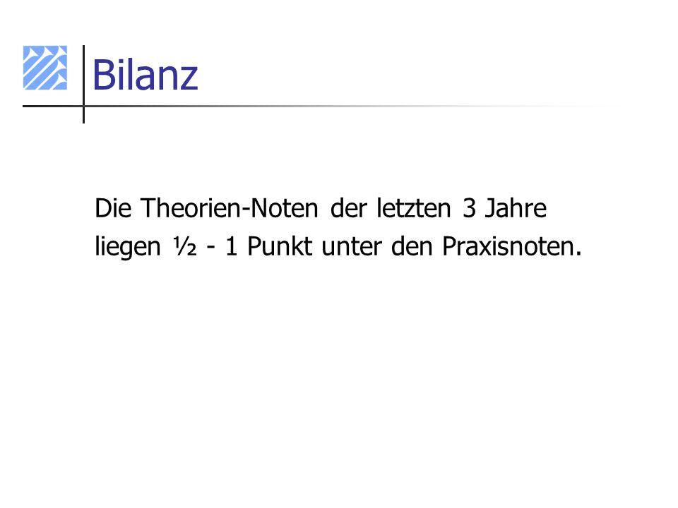 Bilanz Die Theorien-Noten der letzten 3 Jahre