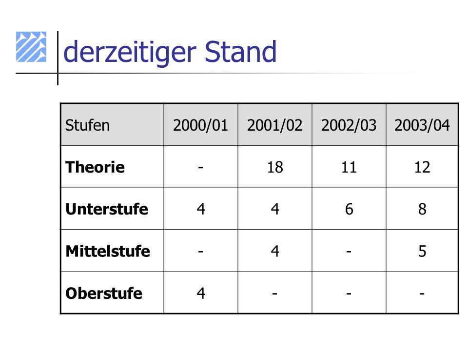 derzeitiger Stand Stufen 2000/01 2001/02 2002/03 2003/04 Theorie - 18
