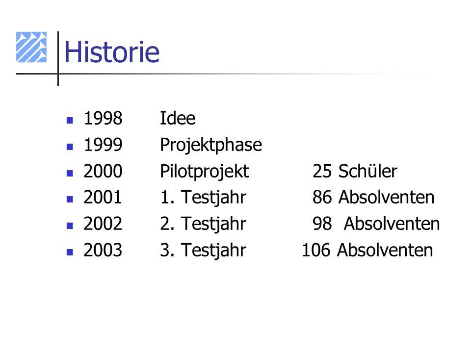 Historie 1998 Idee 1999 Projektphase 2000 Pilotprojekt 25 Schüler