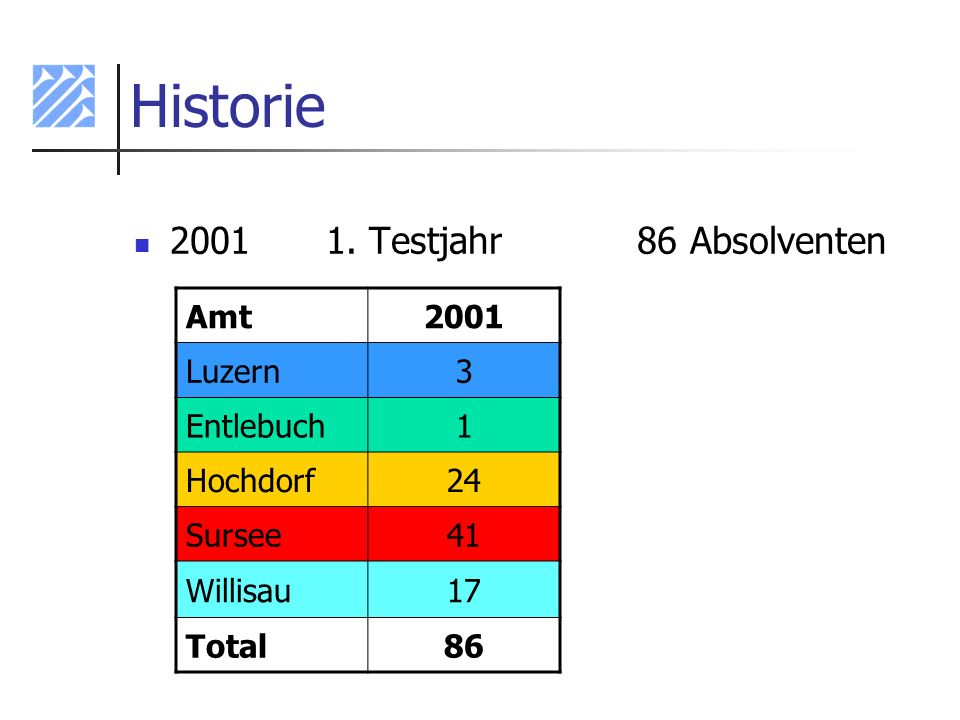 Historie 2001 1. Testjahr 86 Absolventen Amt 2001 Luzern 3 Entlebuch 1