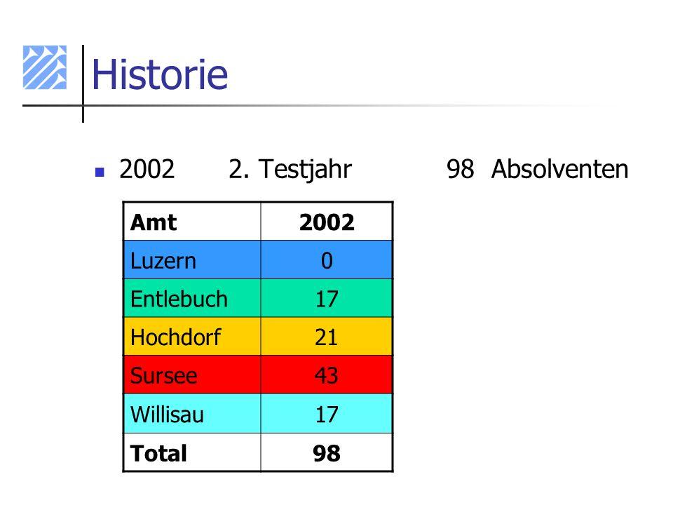 Historie 2002 2. Testjahr 98 Absolventen Amt 2002 Luzern Entlebuch 17