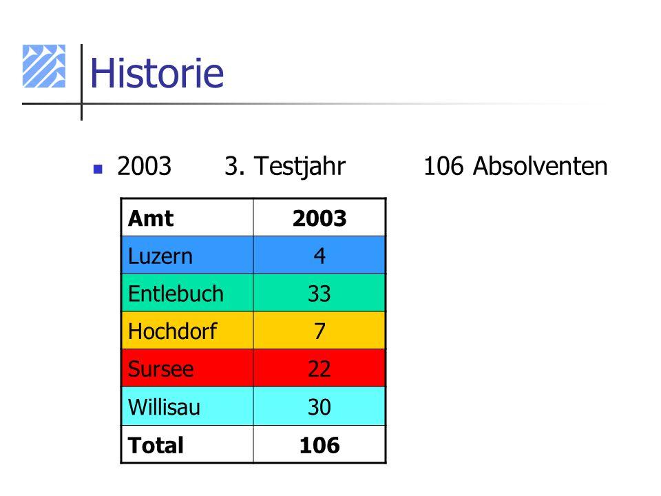 Historie 2003 3. Testjahr 106 Absolventen Amt 2003 Luzern 4 Entlebuch