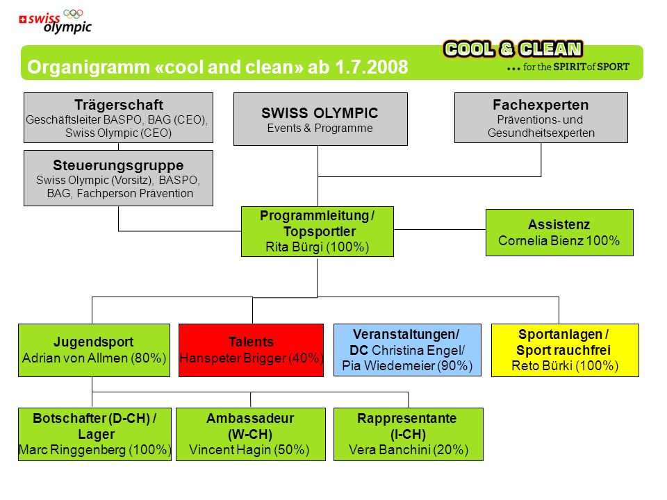 Organigramm «cool and clean» ab 1.7.2008