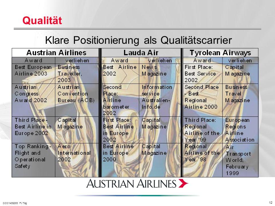 Qualität Klare Positionierung als Qualitätscarrier