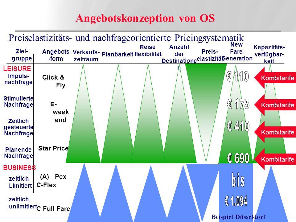 Angebotskonzeption von OS