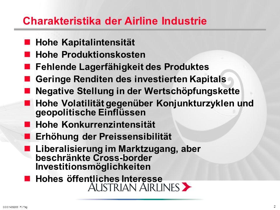 Charakteristika der Airline Industrie