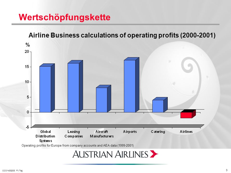 Wertschöpfungskette Airline Business calculations of operating profits ( ) %