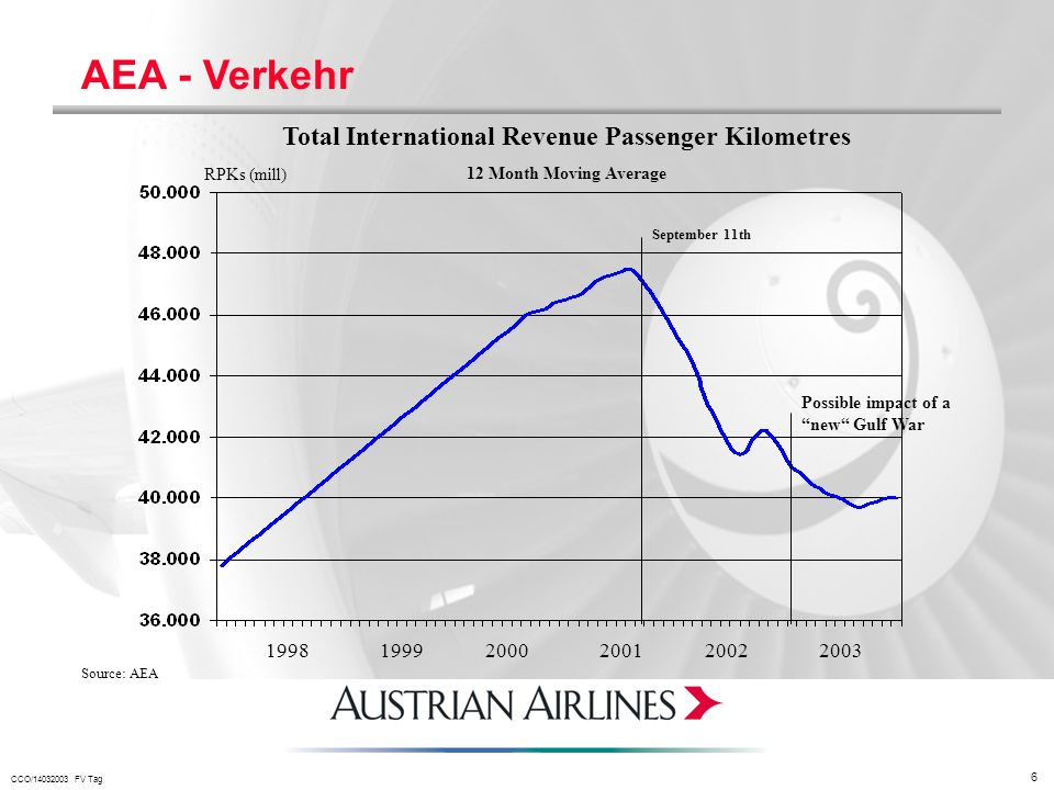 Total International Revenue Passenger Kilometres