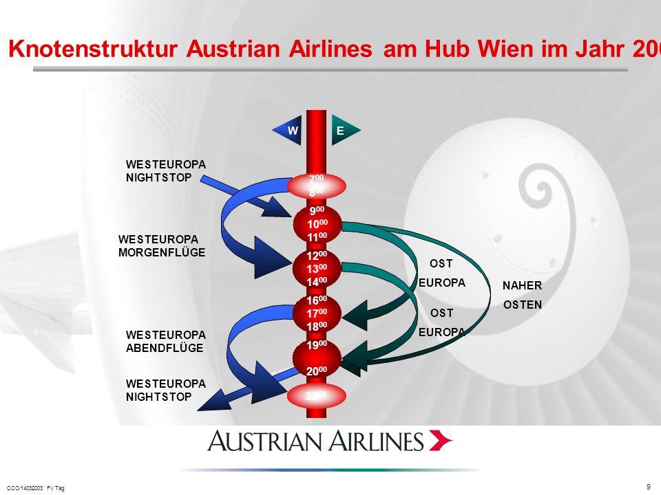 Knotenstruktur Austrian Airlines am Hub Wien im Jahr 2001