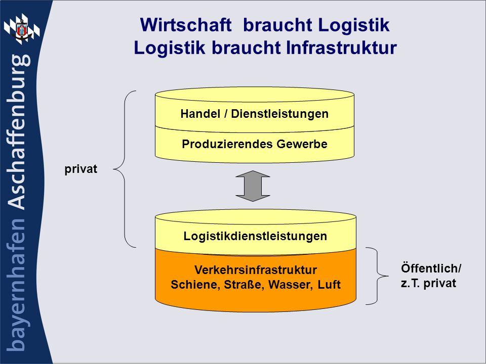 Wirtschaft braucht Logistik Logistik braucht Infrastruktur